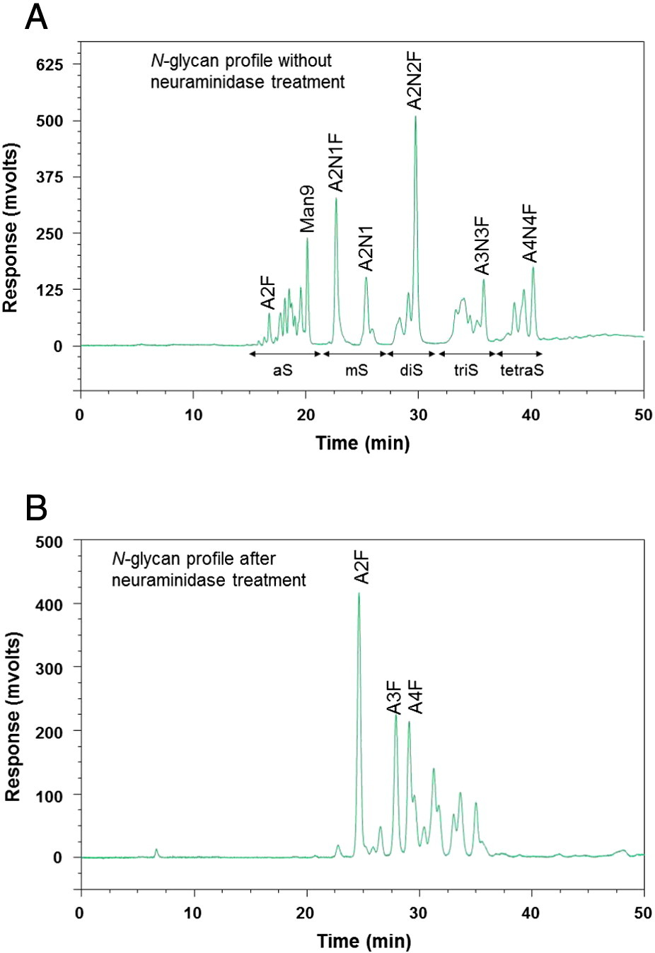 production and characterisation of a single chain Production and characterisation of single and mixed activated carbons from coconut shell and rubber seed pericarp using microwave-induced chemical activating agent / .